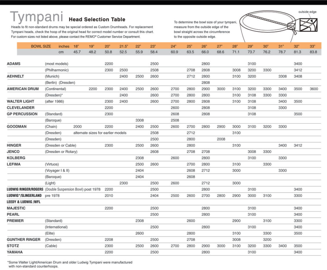 Remo Timpani Head Chart image