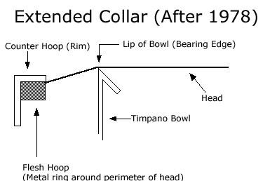 timpani heads extended collar diagram 2