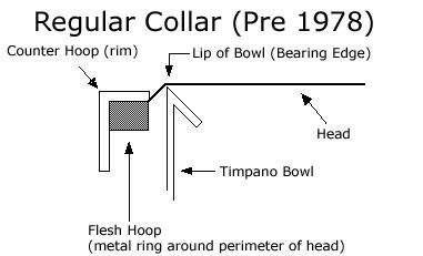 timpani heads regular collar diagram 1