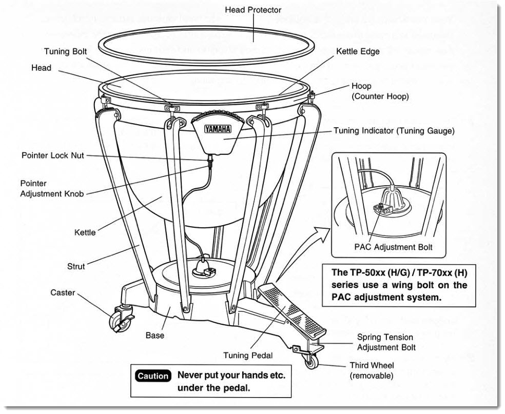 Timpani Pedals Explained Your Guide To Working The Pedal Diagram Of A Drum Kit This Shows Parts And Names